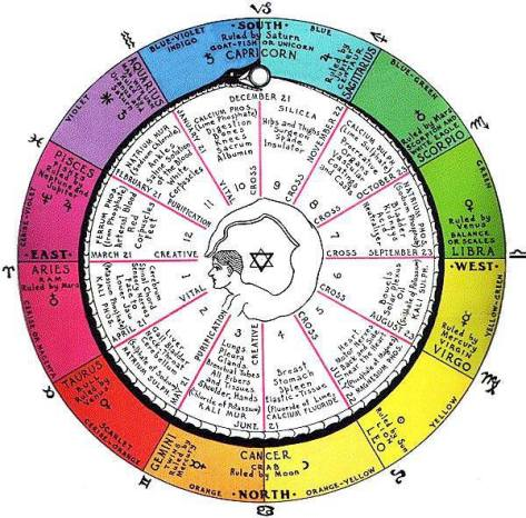 zodiacsaltwheel